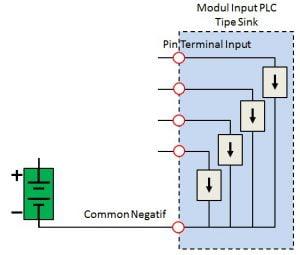 Penyambungan Input Dasar Pada Modul Input Plc Omron Distributor
