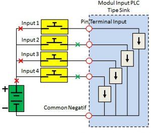 Gambar 5. Kemungkinan Short Circuit
