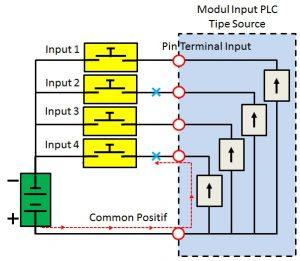 Gambar 6. Kemungkinan Signal Input Palsu