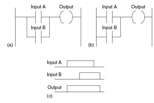 Apa Itu Ladder Diagram Dalam Plc Programming  Distributor